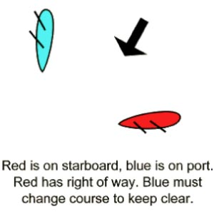 Red is on Starboard, Blue is on port, Red has right of way