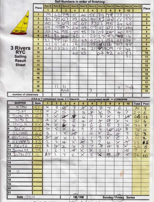 Friday sailing results 11th July 2014