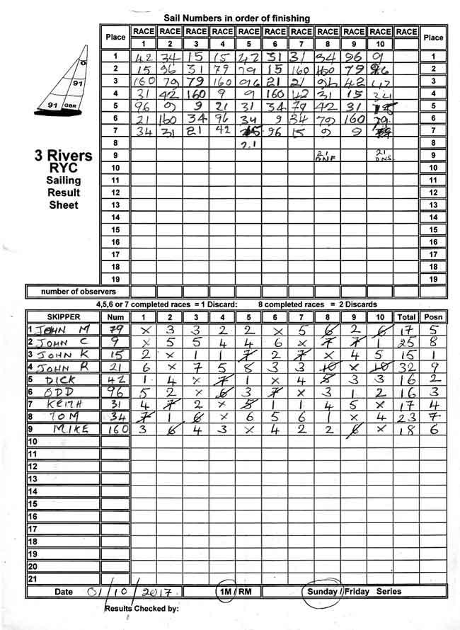 Sailing results Sunday 01-10-2017